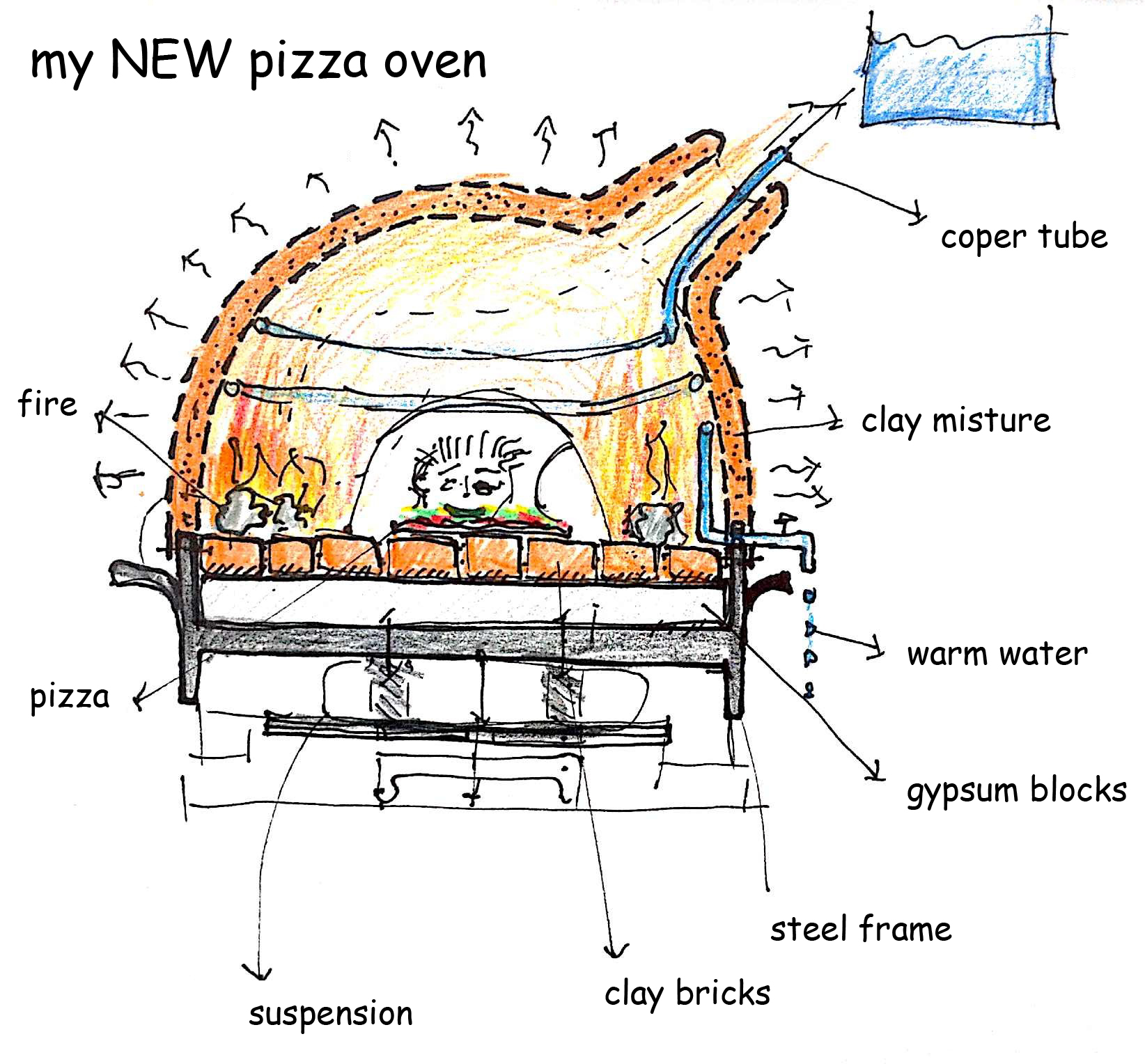 news 2 3 my pizza ovenmy pizza oven page 2